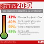 Veille  Projet de loi pour le climat : les défis qui attendent les parlementaires